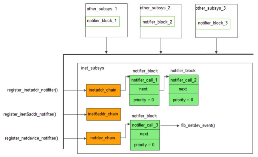 Linux通知链机制及实例
