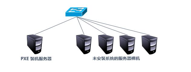 PXE远程网络装机服务及CentOS 7无人值守安装