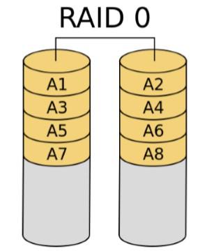 Linux 常见 RAID 及软 RAID 创建