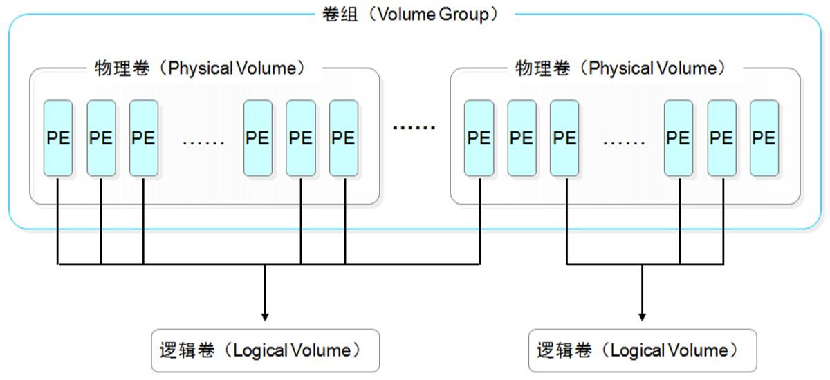 Linux LVM逻辑卷管理