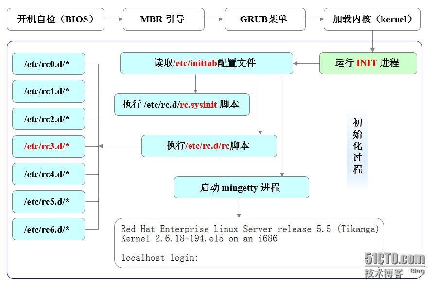 详解CentOS 7的引导过程与服务器控制
