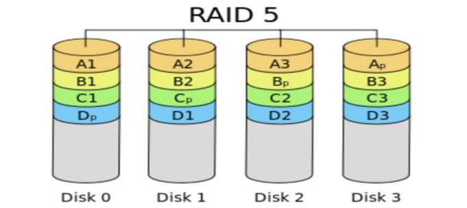 CentOS 7 RAID磁盘阵列之RAID 5创建实战