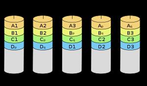 CentOS 7 RAID磁盘阵列之RAID 6创建实战