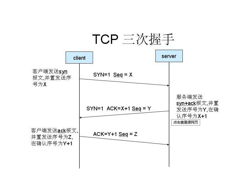 TCP与UDP协议