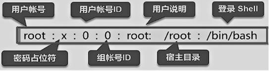 CentOS 7账户和权限管理详解