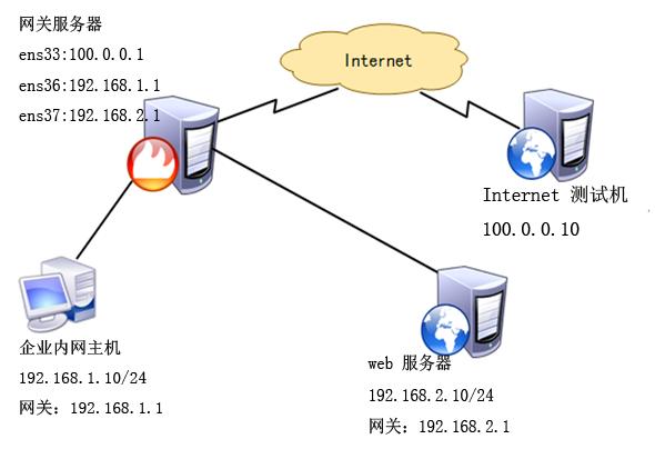 配置 firewall 防火墙的地址伪装和端口转发实例
