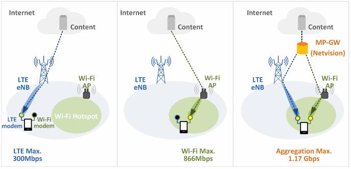 多路径TCP(MPTCP)