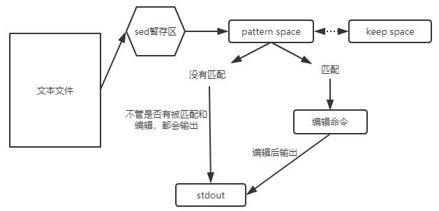 Linux三剑客grep,sed,awk及使用介绍