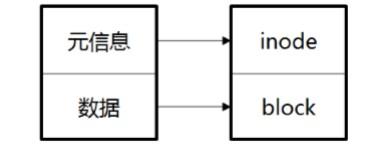 CentOS 7文件系统与日志分析详解