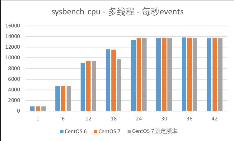 最详细的CentOS 6与7对比(三):性能测试对比