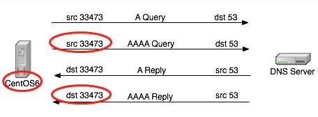 Linux DNS客户端解析域名慢解决
