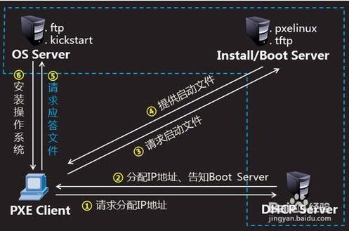 基于PXE网络启动的Linux系统自动化安装