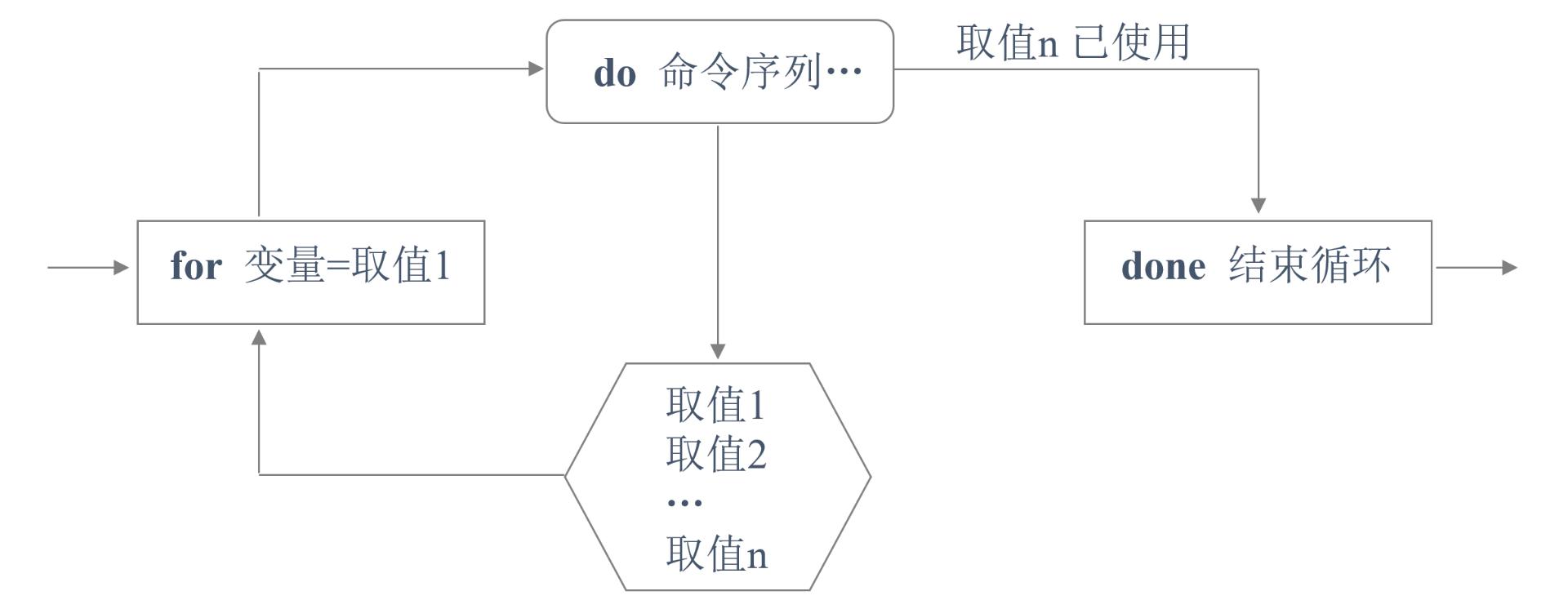 Shell脚本中for循环、while循环及case分支语句