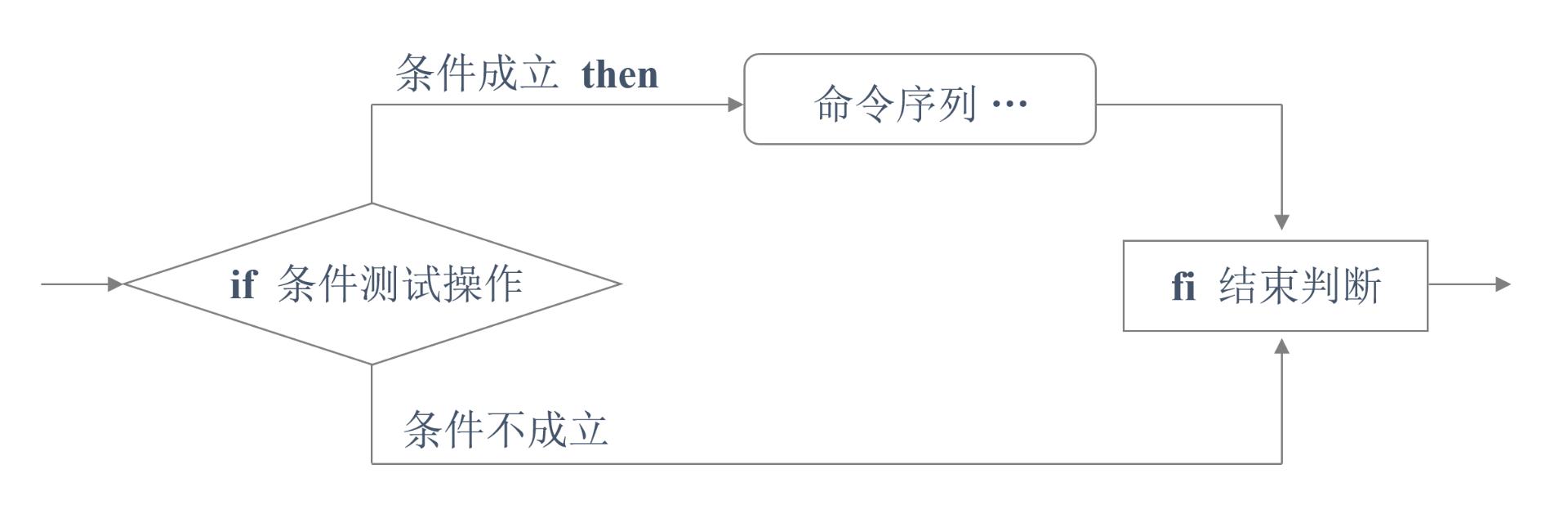 Shell脚本的条件测试和if条件语句使用
