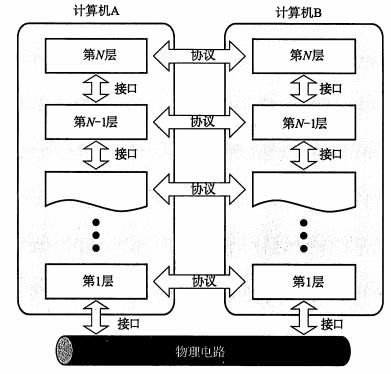 TCP/IP协议详细总结