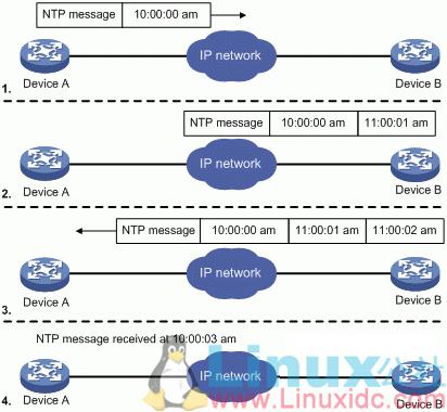 NTP网络时间协议是如何工作的