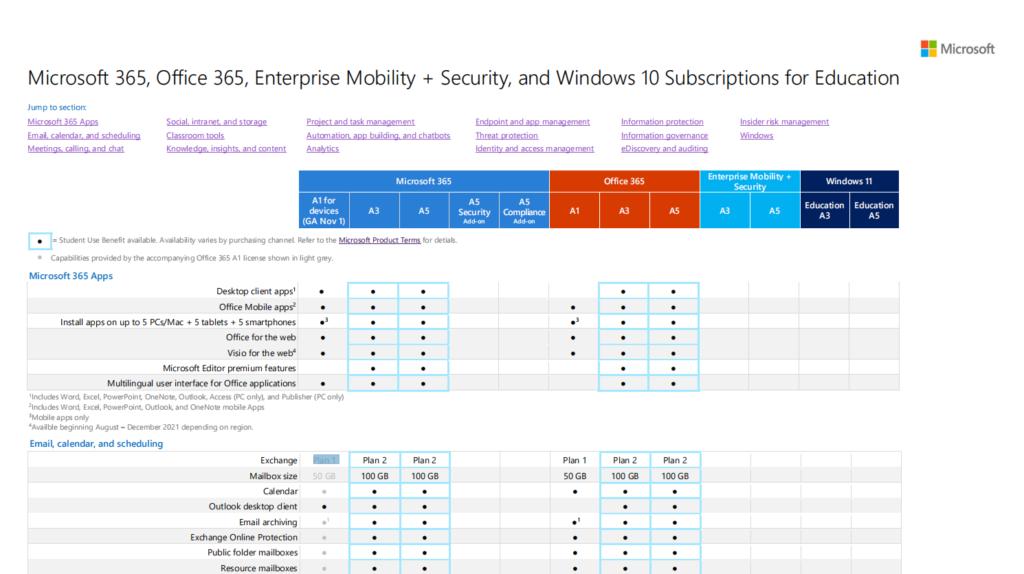 微软最新推出Microsoft 365 A1订阅:38美元每台设备/6年